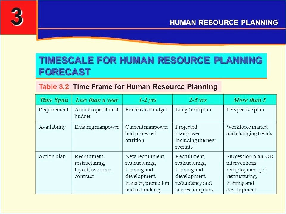 Sales Plan Template Ppt Best Of Sales Action Plan Template forecast Powerpoint – Ustam