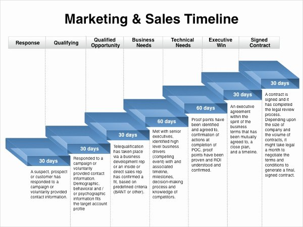 Sales Planning Template Excel Elegant Marketing Timeline Template – 7 Free Excel Pdf Documents