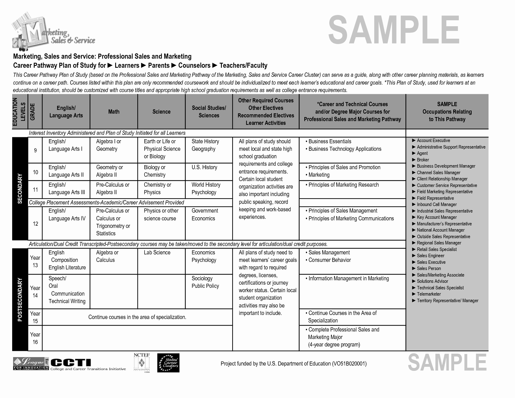 Sales Territory Planning Template New Territory Sales Plan Template Portablegasgrillweber