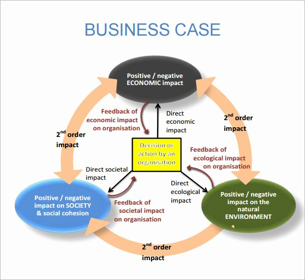Sample Business Case Template Luxury Sample Business Case 6 Documents In Pdf Word