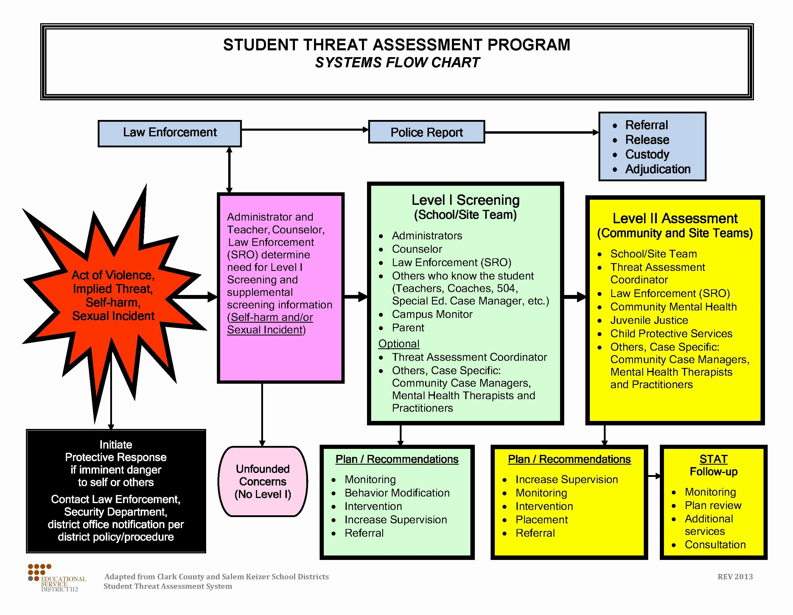 18 images of school threat assessment template 3032