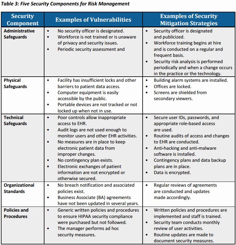 Security assessment Plan Template Fresh Hipaa Risk assessment