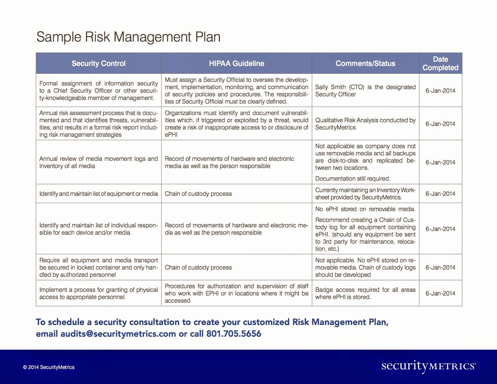Security assessment Plan Template Fresh How Much Does A Hipaa Risk Management Plan Cost