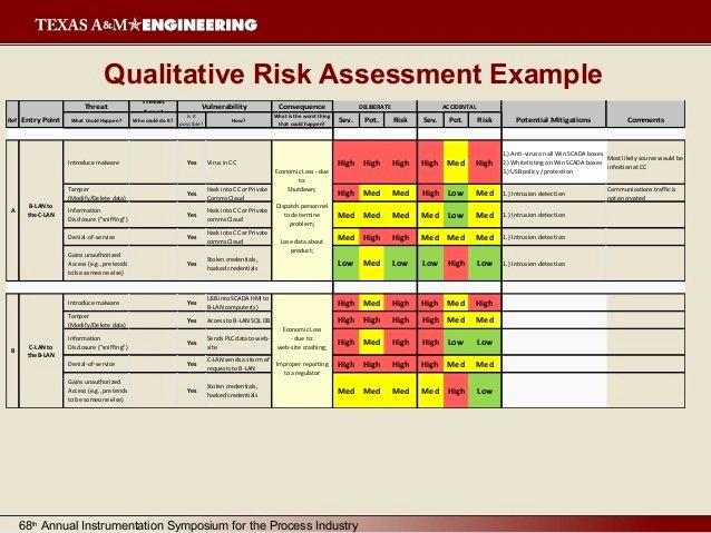 Security assessment Plan Template Inspirational Cyber Security Risk assessment Template Templates