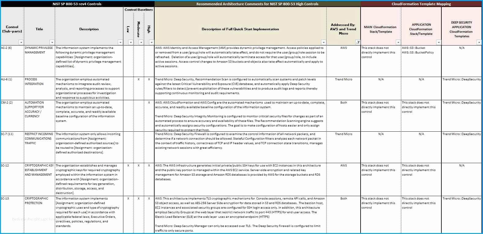 Security assessment Plan Template Unique Nist Security assessment Plan Template Unsophisticated