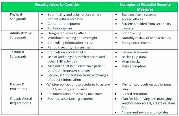 Security Risk assessment Template Beautiful Security Risk assessment Template