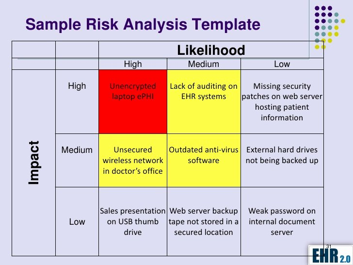 Security Risk assessment Template Fresh Meaningful Use Risk Analysis How to Conduct