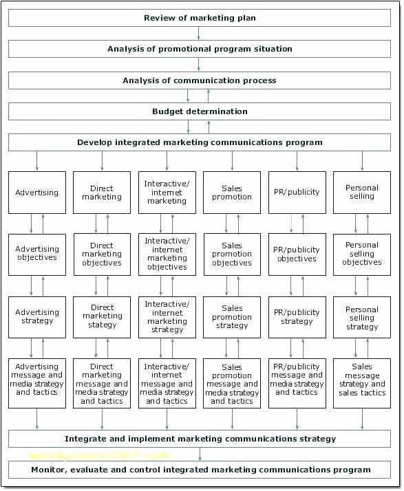 Simple Communication Plan Template Lovely Simple Munication Plan Template Simple Munication