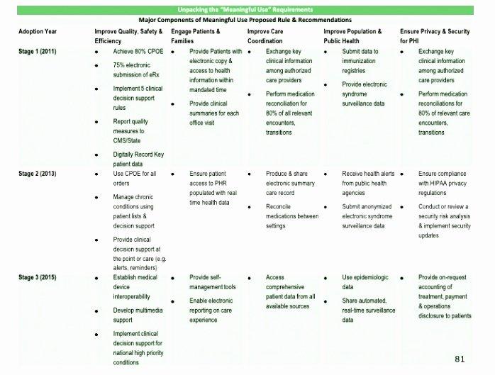 Simple Implementation Plan Template Inspirational 8 Post Implementation Plan Template Yrptt