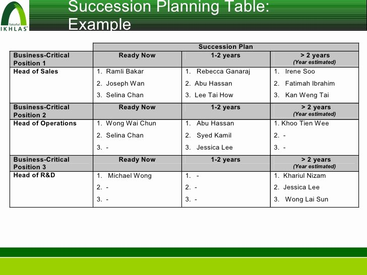 Simple Succession Plan Template Beautiful How to Write A Succession Plan Collegeconsultants X Fc2