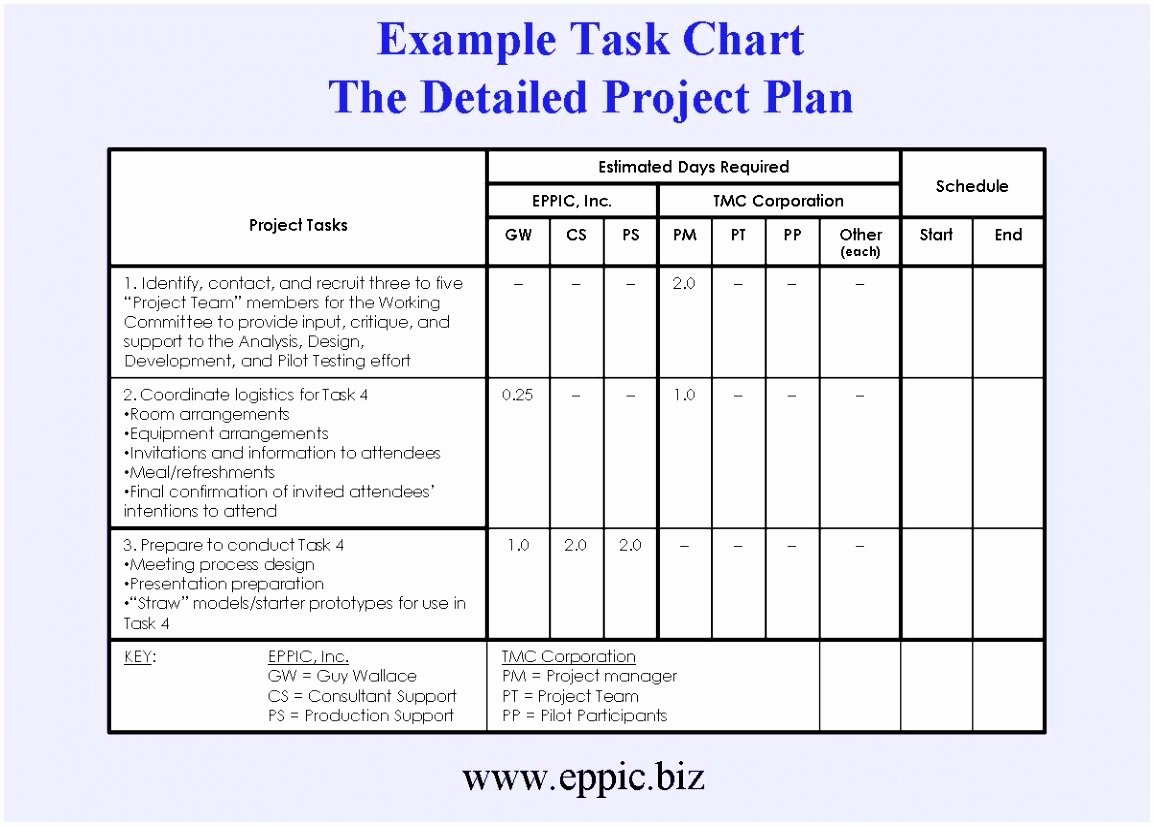 Simple Test Plan Template Inspirational 7 Basic Test Plan Template Yewau