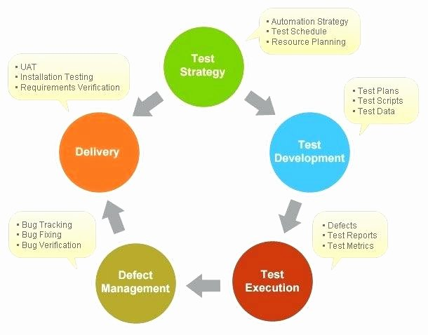 Simple Test Plan Template Luxury software Testing Life Cycle Simple Test Plan Template