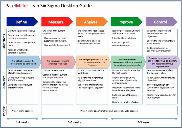 Six Sigma Template Excel Best Of Project Charter Powerpoint Template Google Zoeken