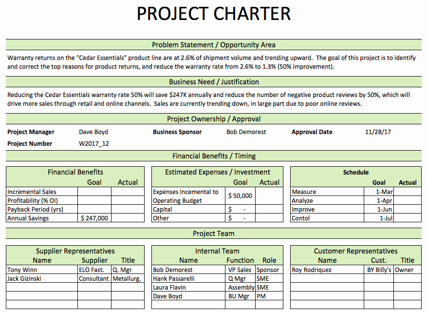 Six Sigma Template Excel Elegant Image Result for Lean Model Project Charter