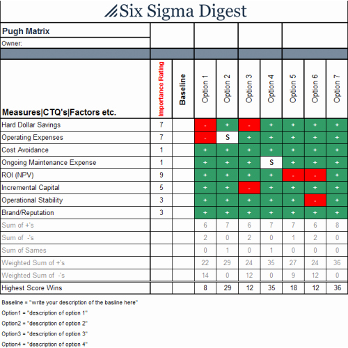 Six Sigma Template Excel Fresh Pugh Matrix