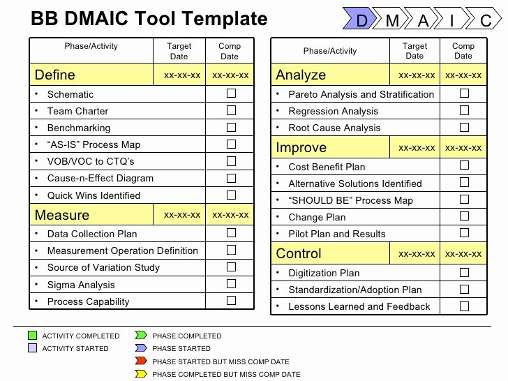 Six Sigma Template Excel Unique Six Sigma tools Project Templates