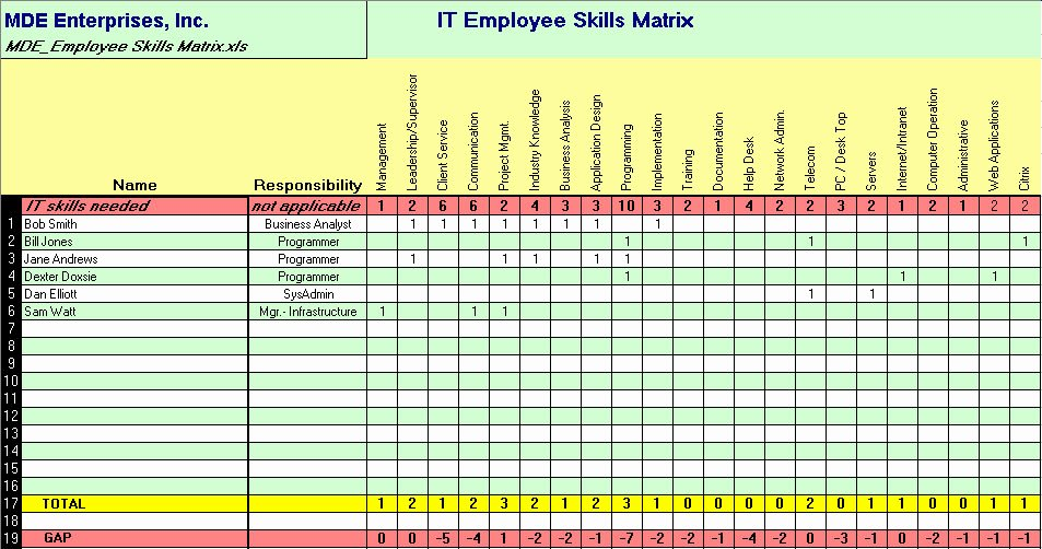Skills Matrix Template Excel Best Of Employee Training Matrix Template Excel