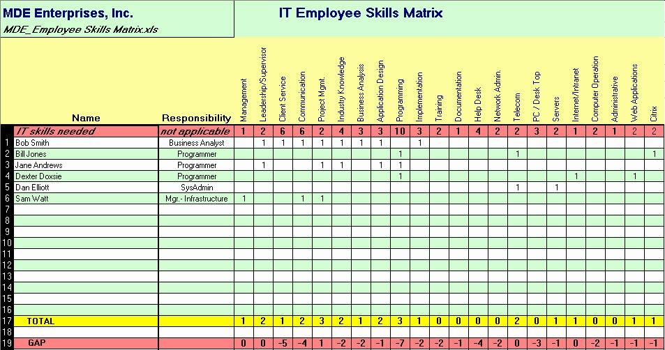 Skills Matrix Template Excel Best Of Employee Training Matrix Template Excel