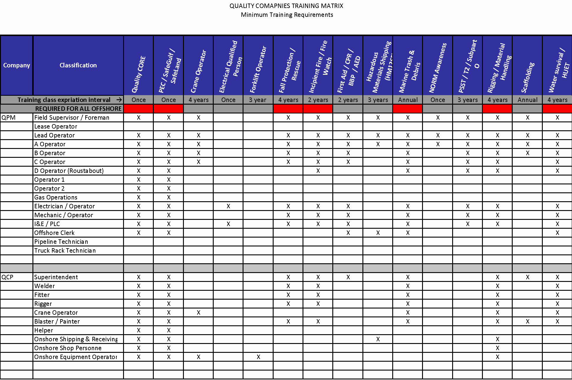 Skills Matrix Template Excel Elegant Employee Training Matrix Template Success Hr
