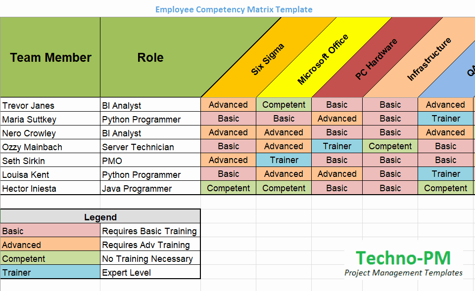 Skills Matrix Template Excel Luxury Skills Matrix Template Project Management Templates