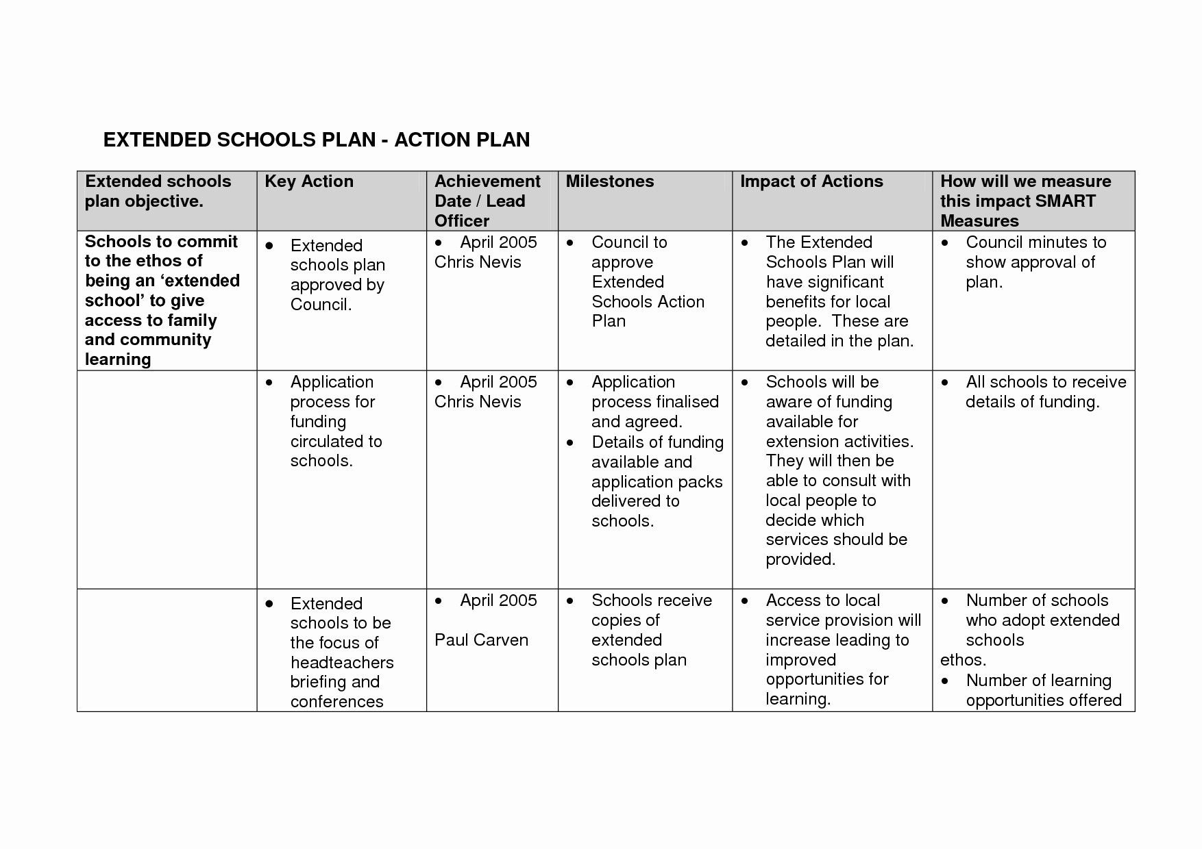 Smart Action Plans Template Unique 18 Best Of Writing Smart Goals Worksheet Goal
