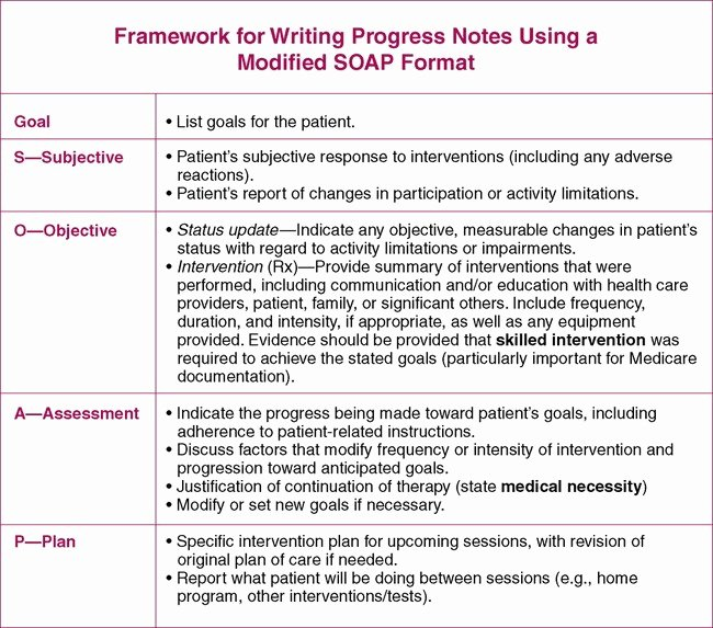 Soap Progress Notes Template New Treatment Notes and Progress Notes Using A Modified soap