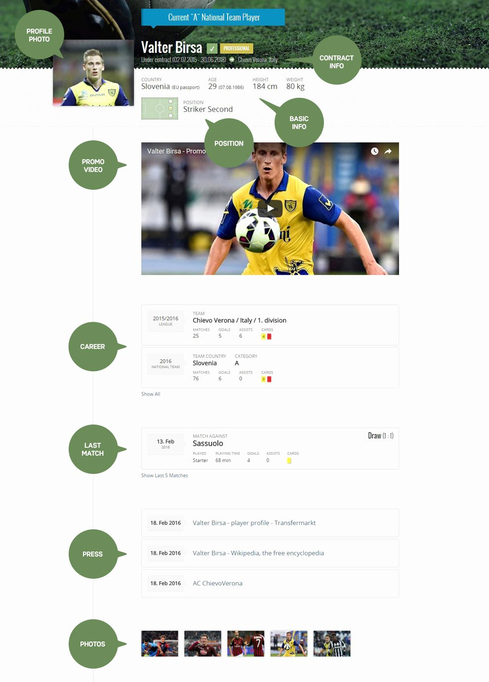 Soccer Players Profile Template Inspirational soccer Player Profile Templates 4 2 3 1 formation