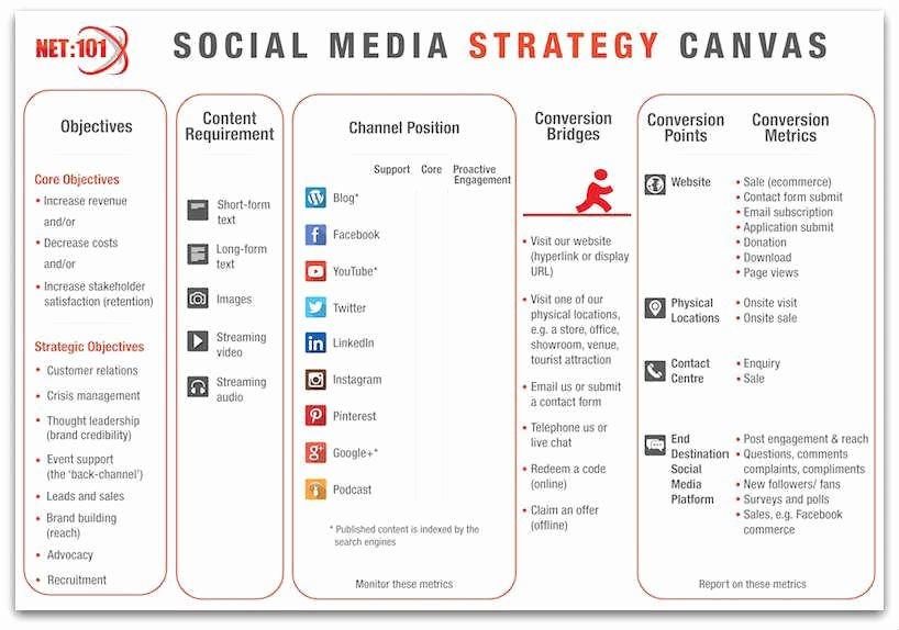 Social Media Proposal Template Inspirational social Media Strategy Template