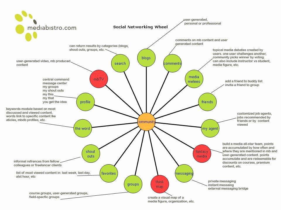 Social Networking Web Template Unique Trezah
