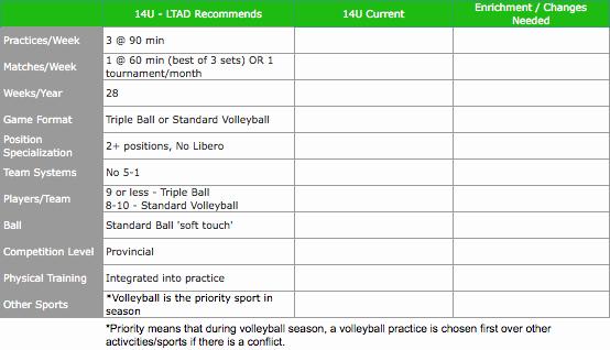 Softball Practice Plan Template Fresh High School Basketball Practice Plan Template Win Ka