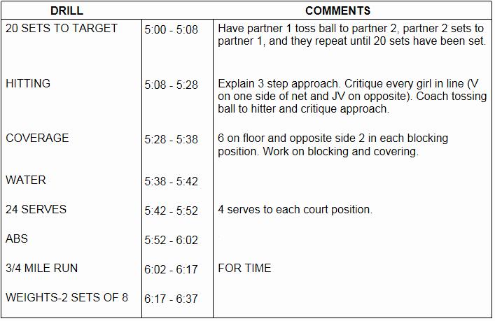 28 images of softball practice plan template printable 307