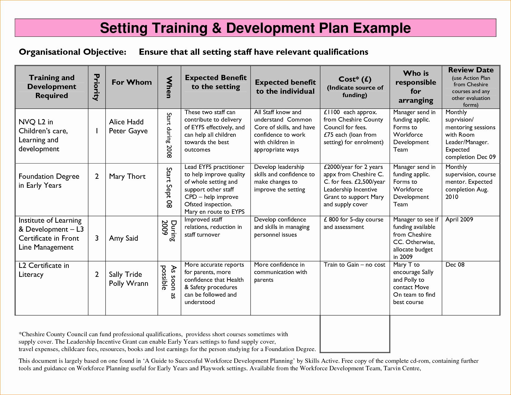 Software Development Proposal Template Unique software Development Plan Outline Bamboodownunder