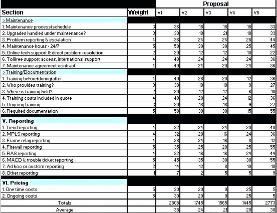 Software Evaluation Template Excel Elegant software Evaluation Matrix Template Excel – Lytte