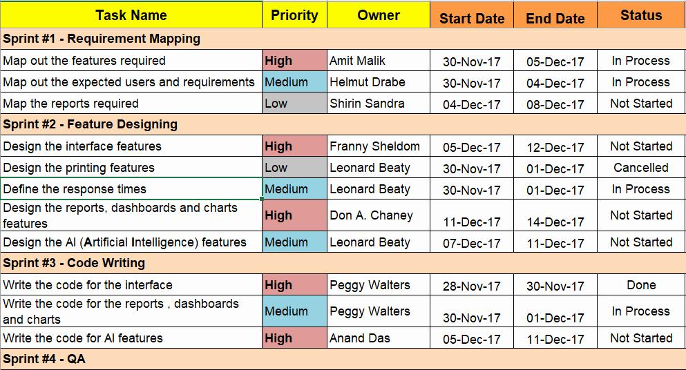 Software Project Plan Template Unique Agile Project Planning 6 Project Plan Templates Free