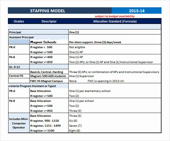 Staffing Plan Template Excel New 7 Staffing Model Samples