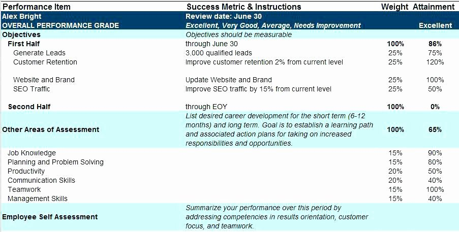 Staffing Plan Template Excel New Staffing Plan Template Xls Maker Free Line Project