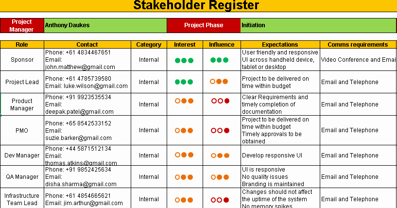 Stakeholder Analysis Template Excel Inspirational Stakeholder Register Template Free Project Management