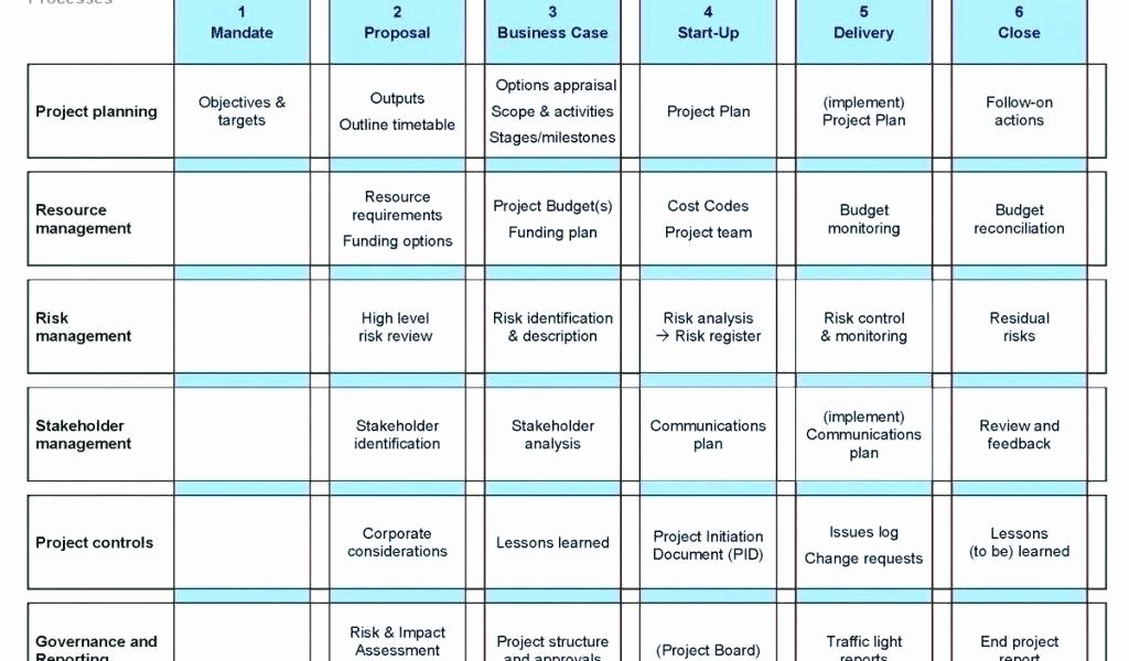 Stakeholder Analysis Template Excel New Stakeholder Management Template Excel Project Stakeholder