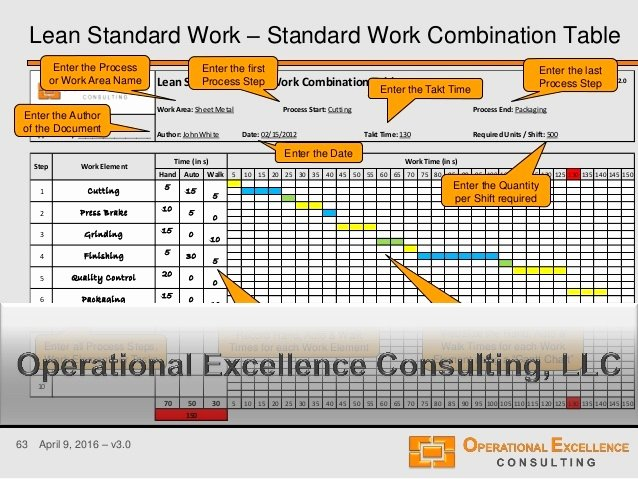 Standard Work Template Excel Awesome Standardized Work Templates Excel Best Lean Management