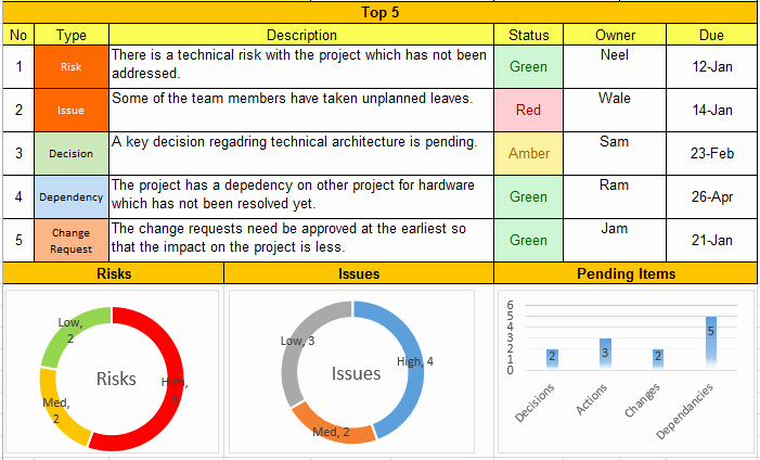 Status Report Template Excel Best Of Weekly Status Report format Excel Download Free Project