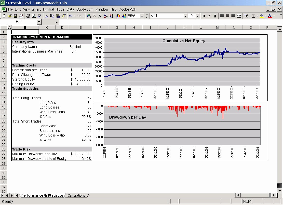 Stock Analysis Excel Template Awesome Learn How to Track Your Stock Trades with This Free Google