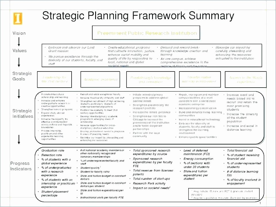 Strategic Account Plan Template Beautiful Key Account Management Plan Template Excel Strategic