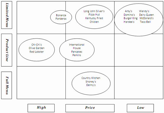 Strategic Group Mapping Template Elegant Strategic Group Mapping
