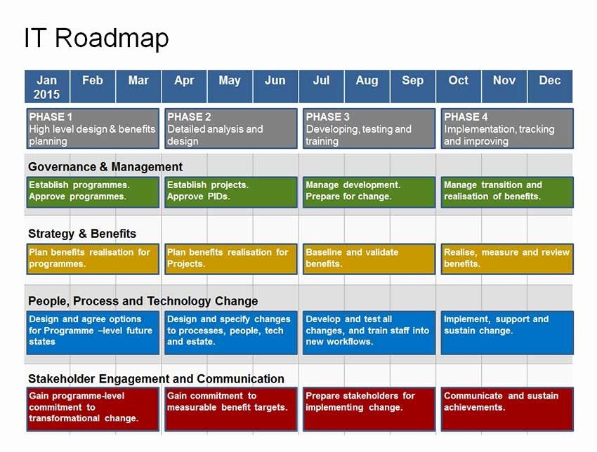 Strategic Plan Powerpoint Template Beautiful Plete It Roadmap Template 1 Year Strategy