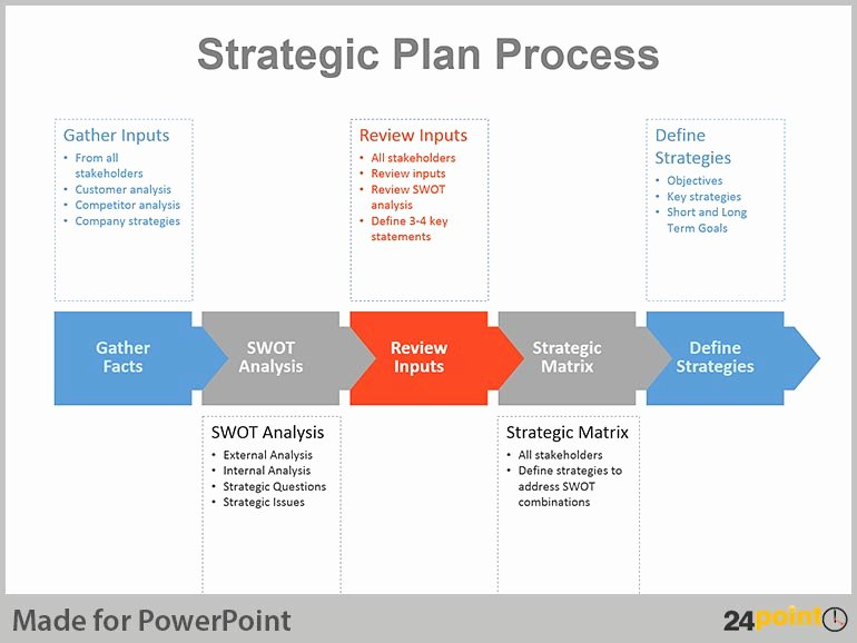 Strategic Plan Powerpoint Template Best Of Real Life Examples Of Strategic Planning Charts In Powerpoint