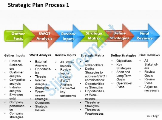 Strategic Plan Ppt Template Inspirational Strategic Plan Process 1 Powerpoint Presentation Slide