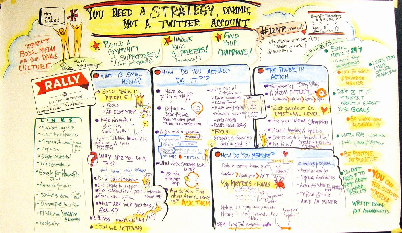 Strategic Plan Template Nonprofit Best Of socialbrite