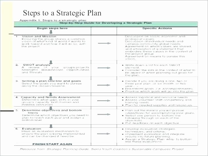 Strategic Plan Template Nonprofit Inspirational Three Year Strategic Plan Template
