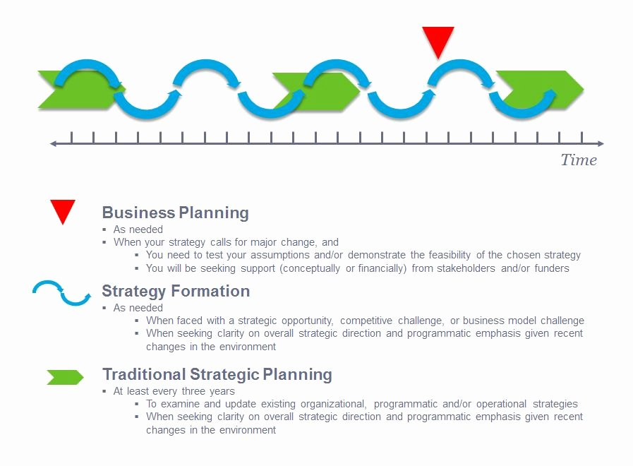 Strategic Plan Template Nonprofit Lovely La Piana Consulting Insights for the Sector Insights