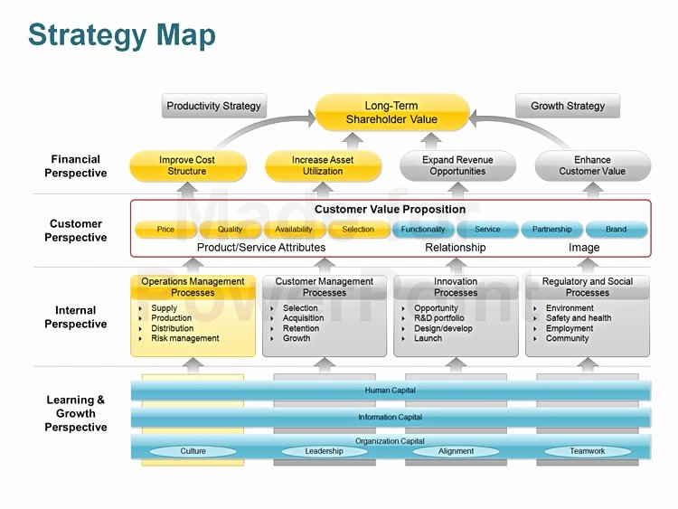 Strategic Plan Template Ppt New Strategy Map Editable Powerpoint Template